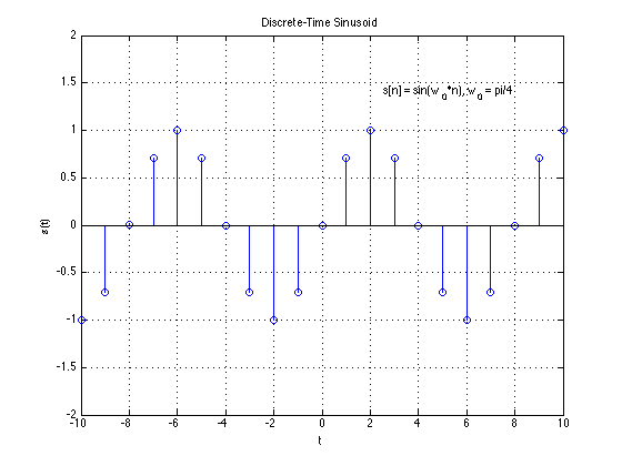sampling definition in dsp